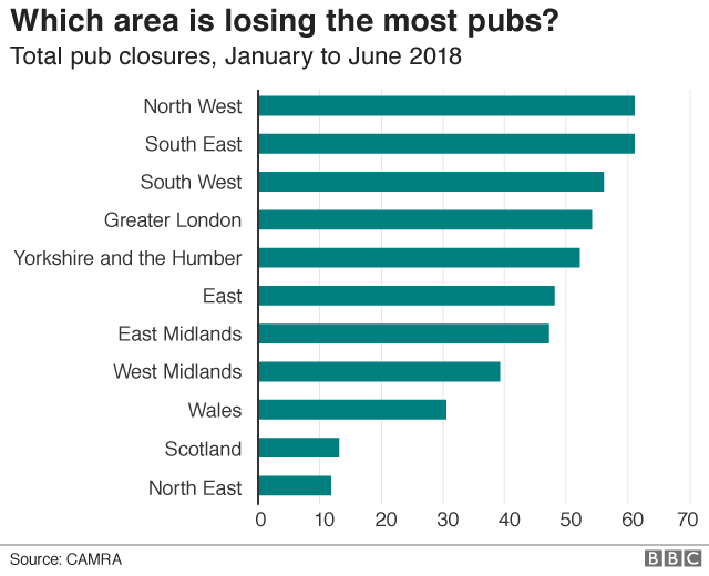 Chart showing pub closures by region