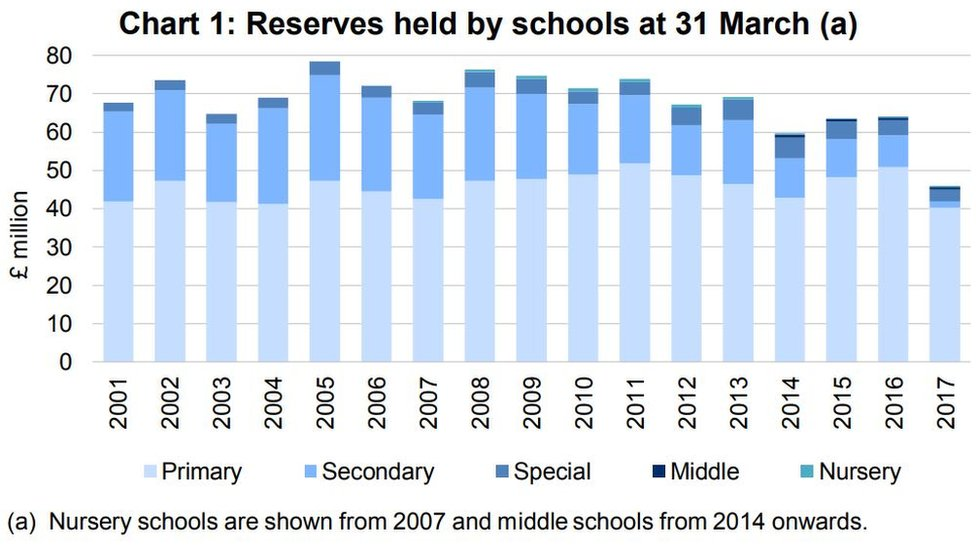Chart showing reserves held by schools as of 31 March 2017