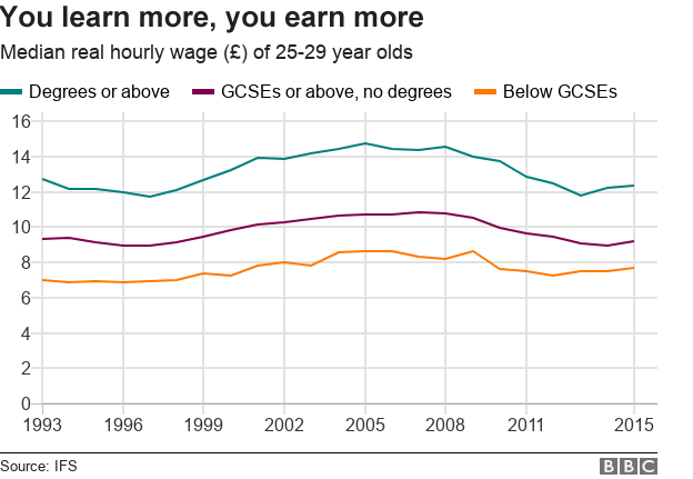 Chart showing earnings by level of education