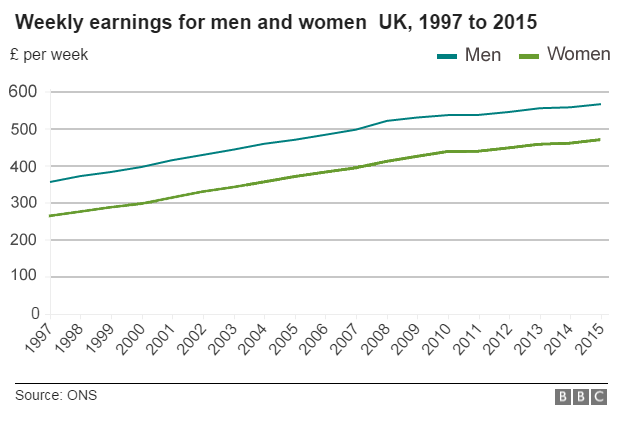 chart : men v women's pay