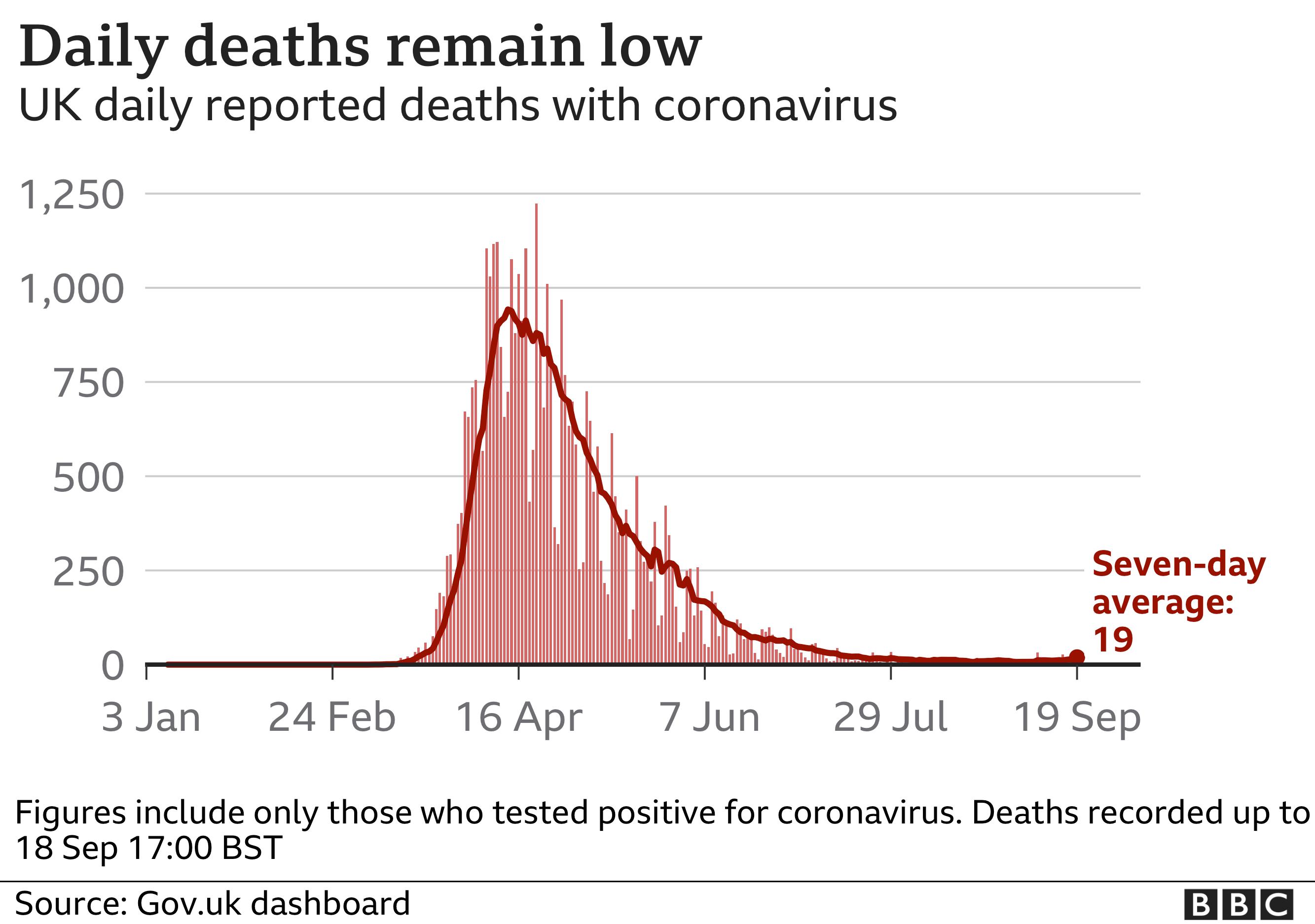 Graph showing UK deaths