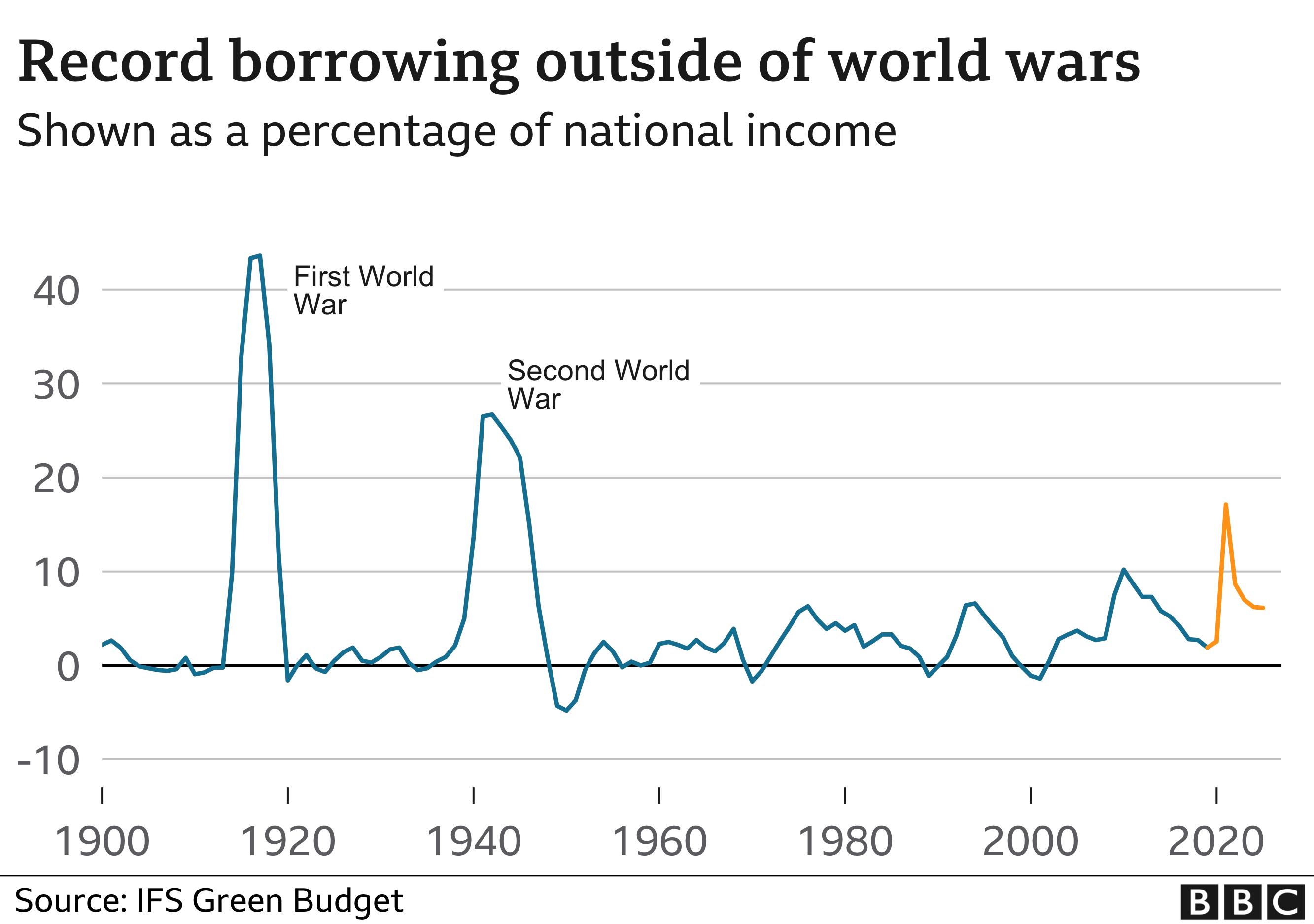Record borrowing