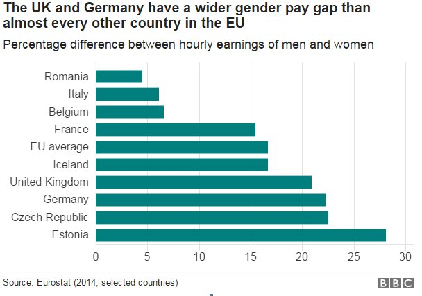 A graph showing the gender pay gap in European countries