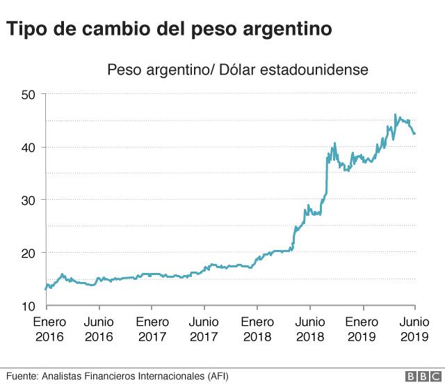 Cruce peso argentino-dólar