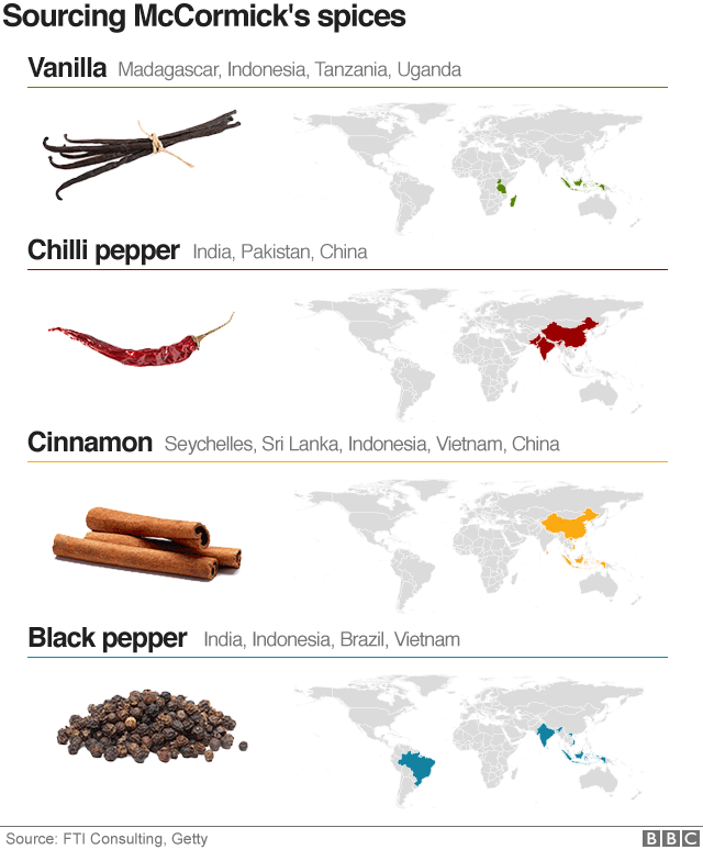 Graph showing McCormick's most iconic spices and where they come from.