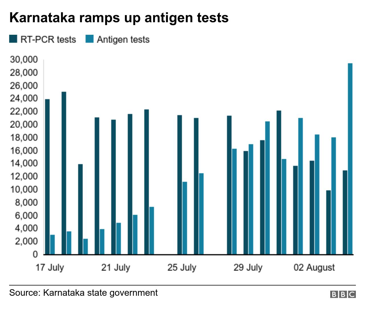 Chart showing PCR v antigen testing in Karnataka state