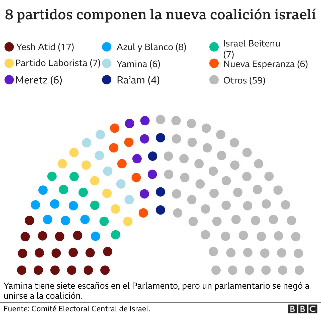 Parlamento Israel.