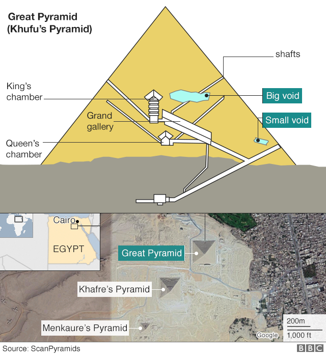 Big void' identified in Khufu's Great Pyramid at Giza - BBC News