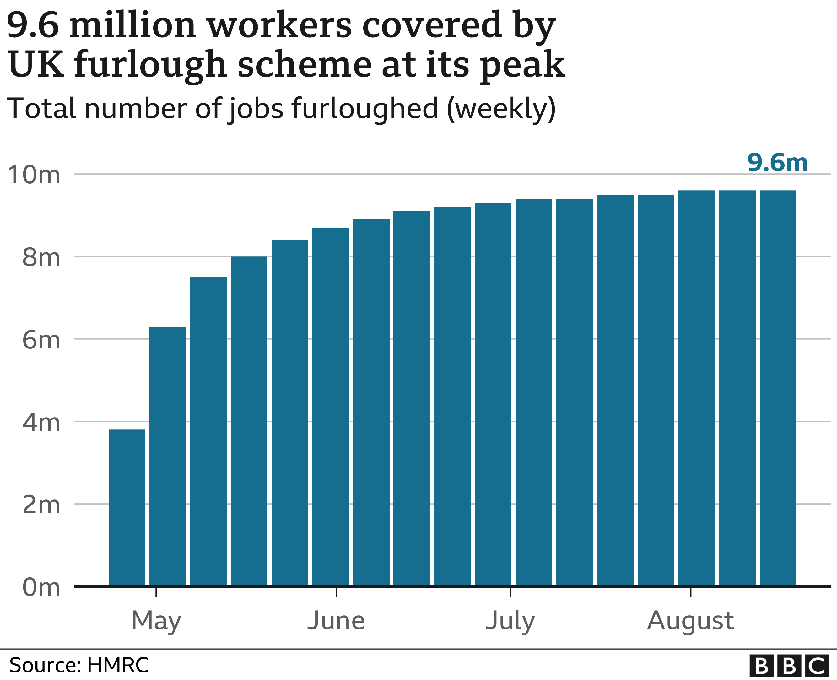 furloughed workers