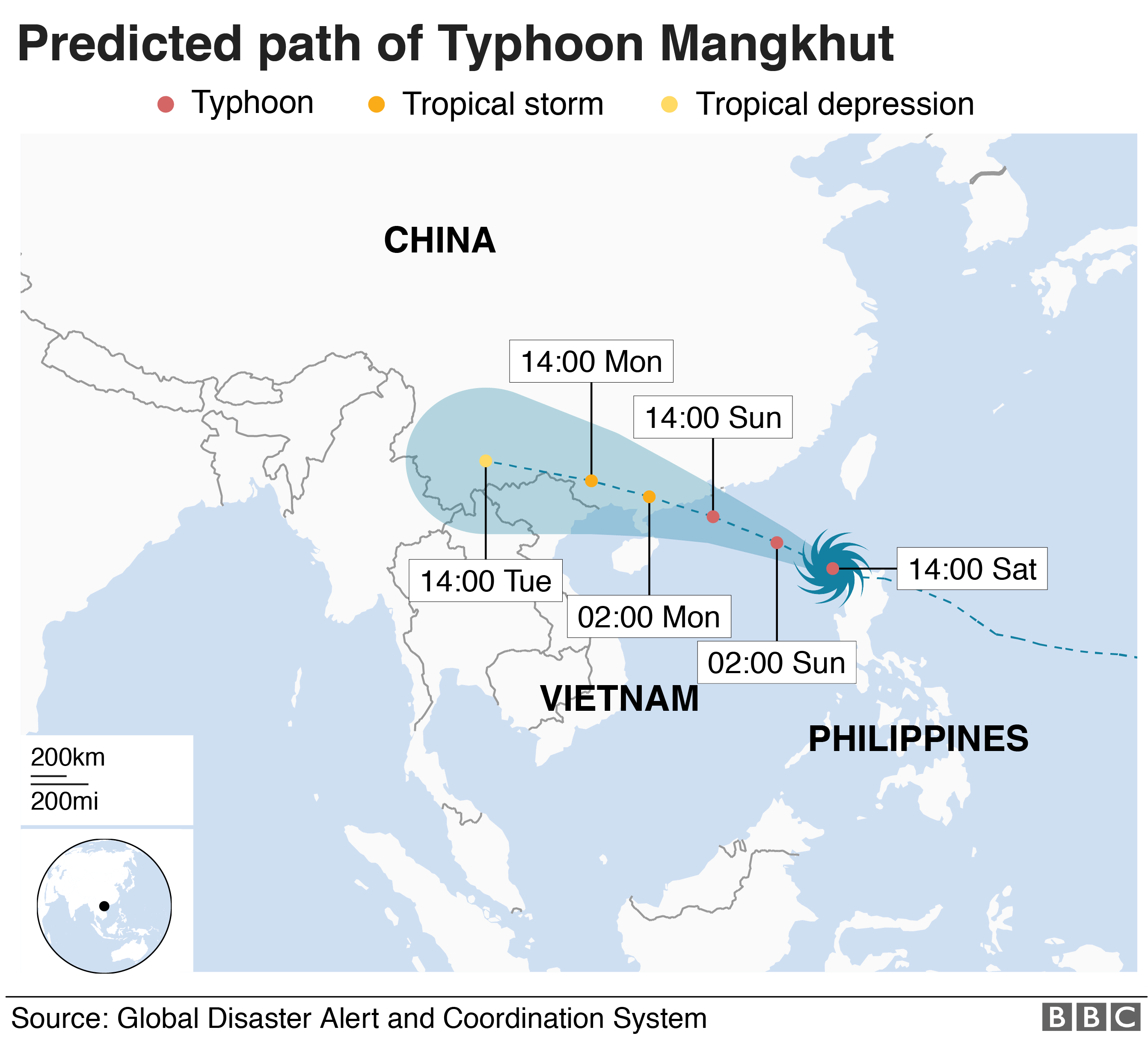 Predict path of Typhoon Mangkhut