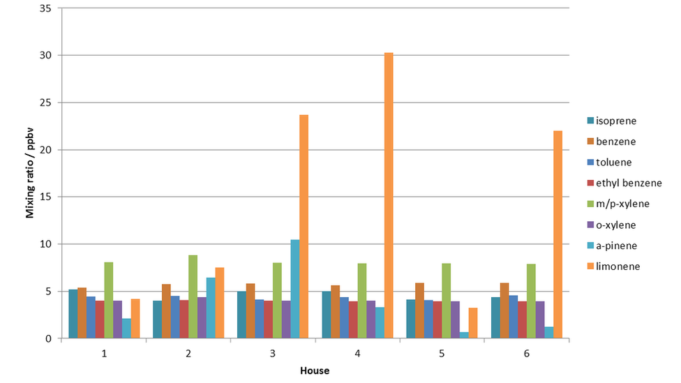 Bar graph showing the amount of different volatile organic compounds measured in the air in six modern houses in York.