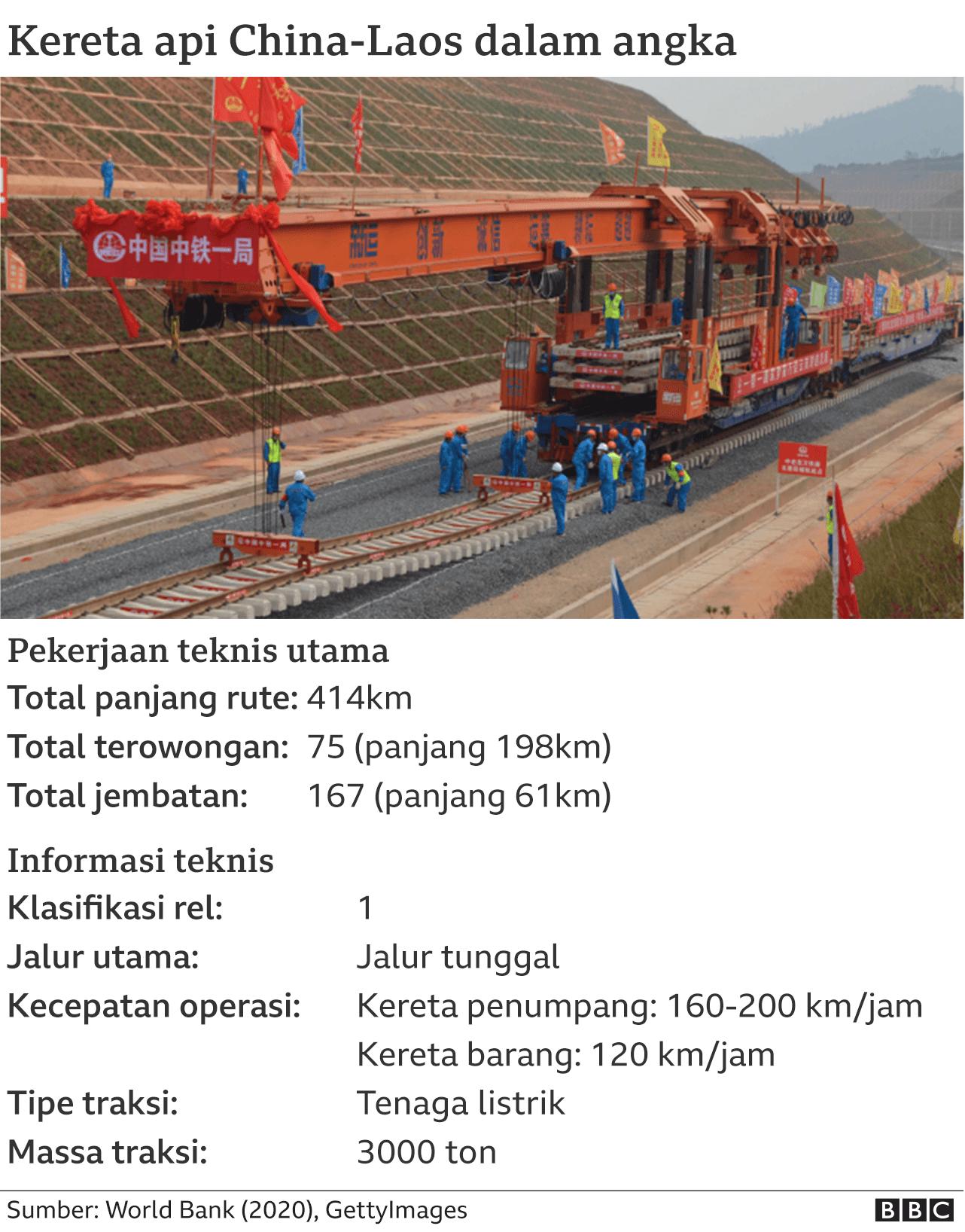 Datapic proyek kereta cepat China-Laos