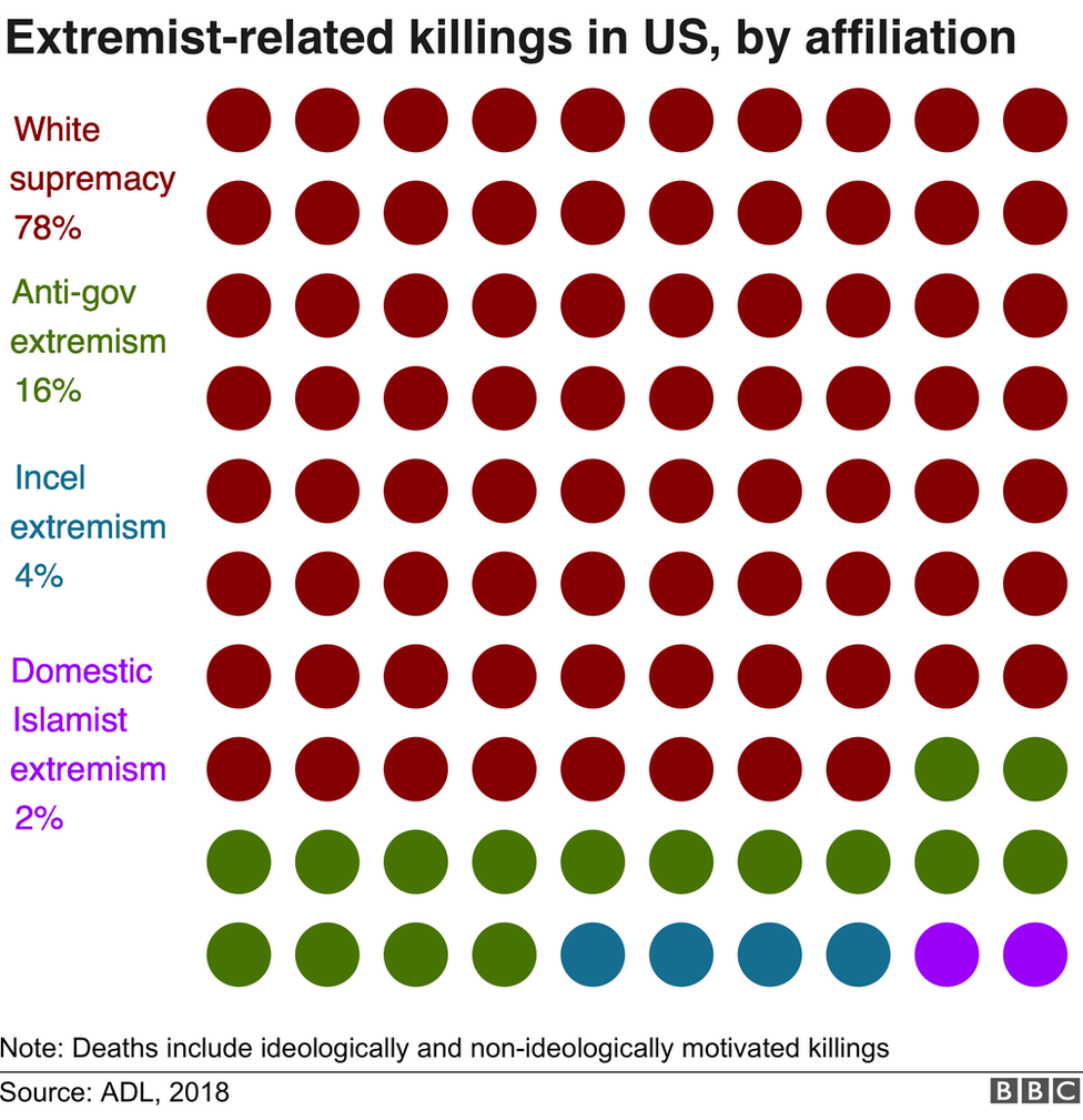 Extremist related killings by ideology