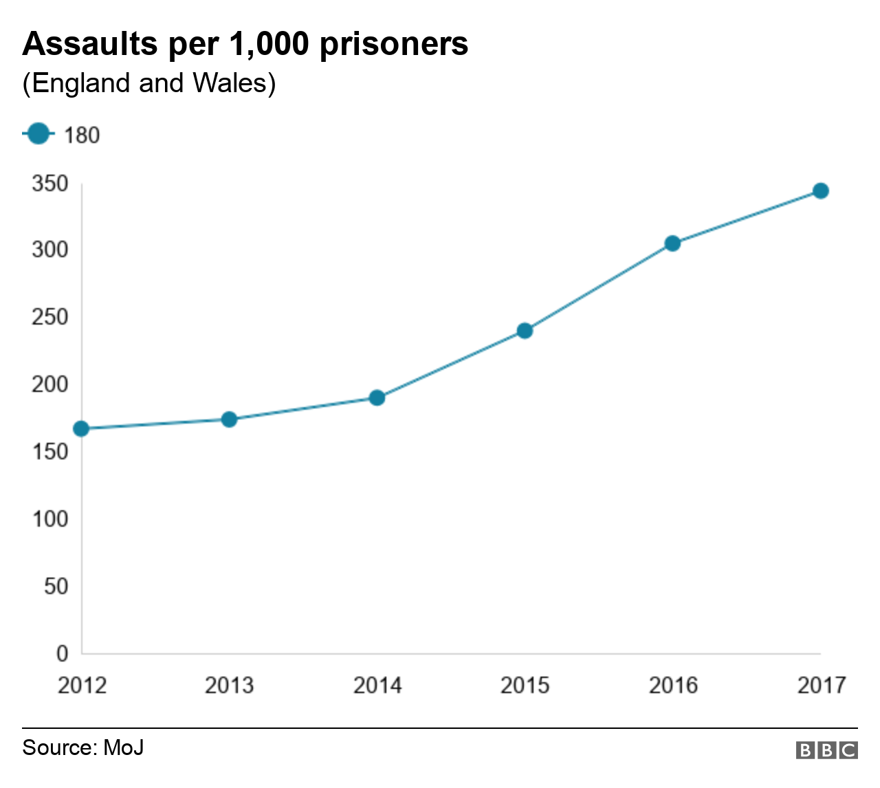Graph showing assaults per 1,000 prisoners each year