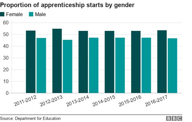 Chart showing apprenticeship starts by gender