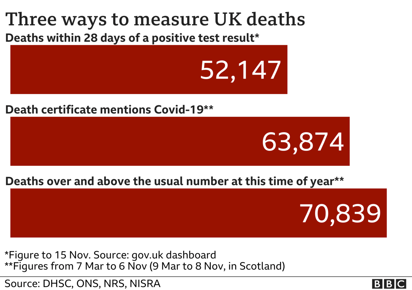 More Than 70 000 Excess Deaths During The Pandemic Bbc News