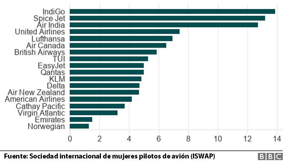 Gráfico que muestra porcentajes de mujeres pilotos en las principales aerolíneas.