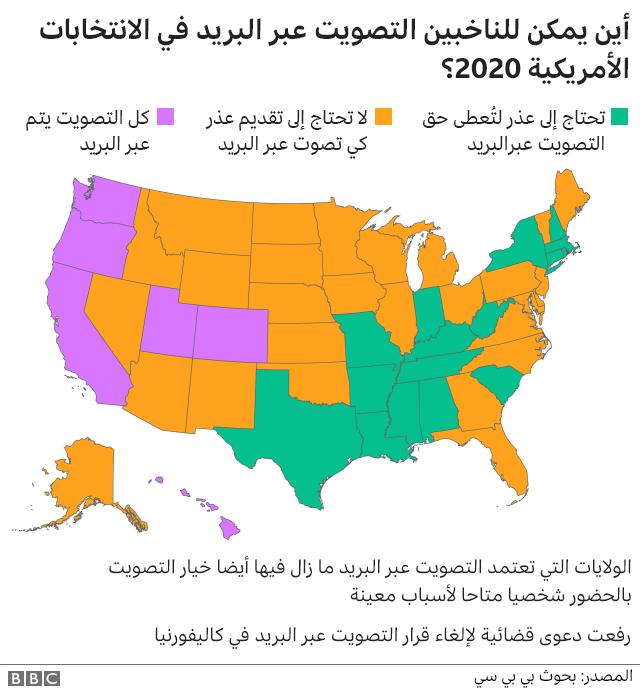 التصويت عبر البريد في الولايات الأمريكية