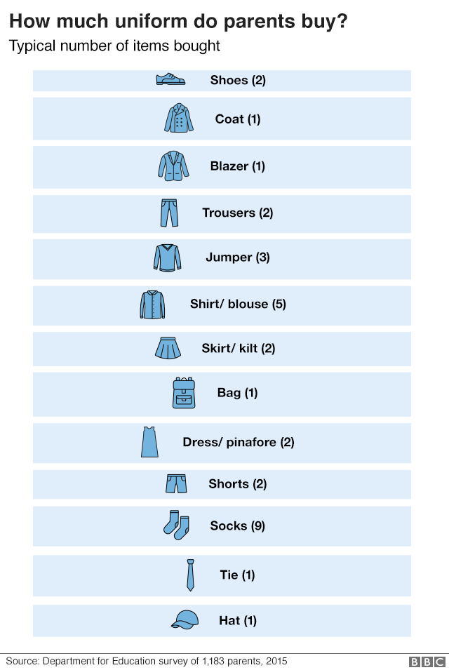 Infographic showing how much uniform of each type parents buy