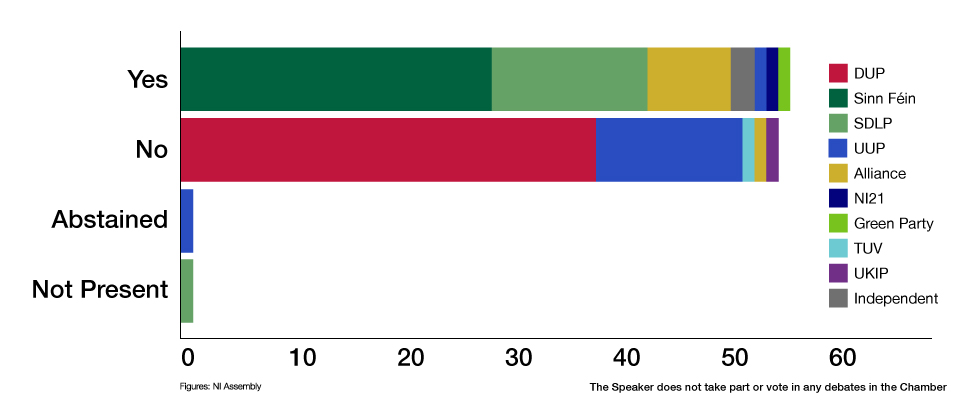 A graphic displaying the breakdown of the voting on the same-sex marriage proposal. 53 MLAs voted for, 52 voted against, one abstained and one was not present.