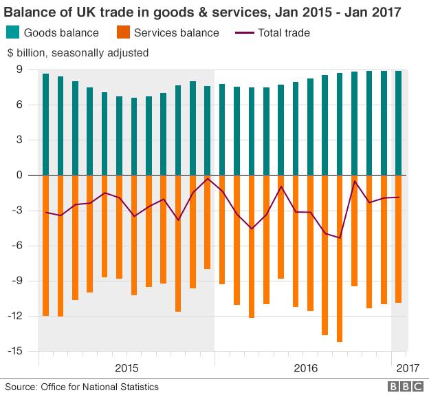 UK trade balance March 2017