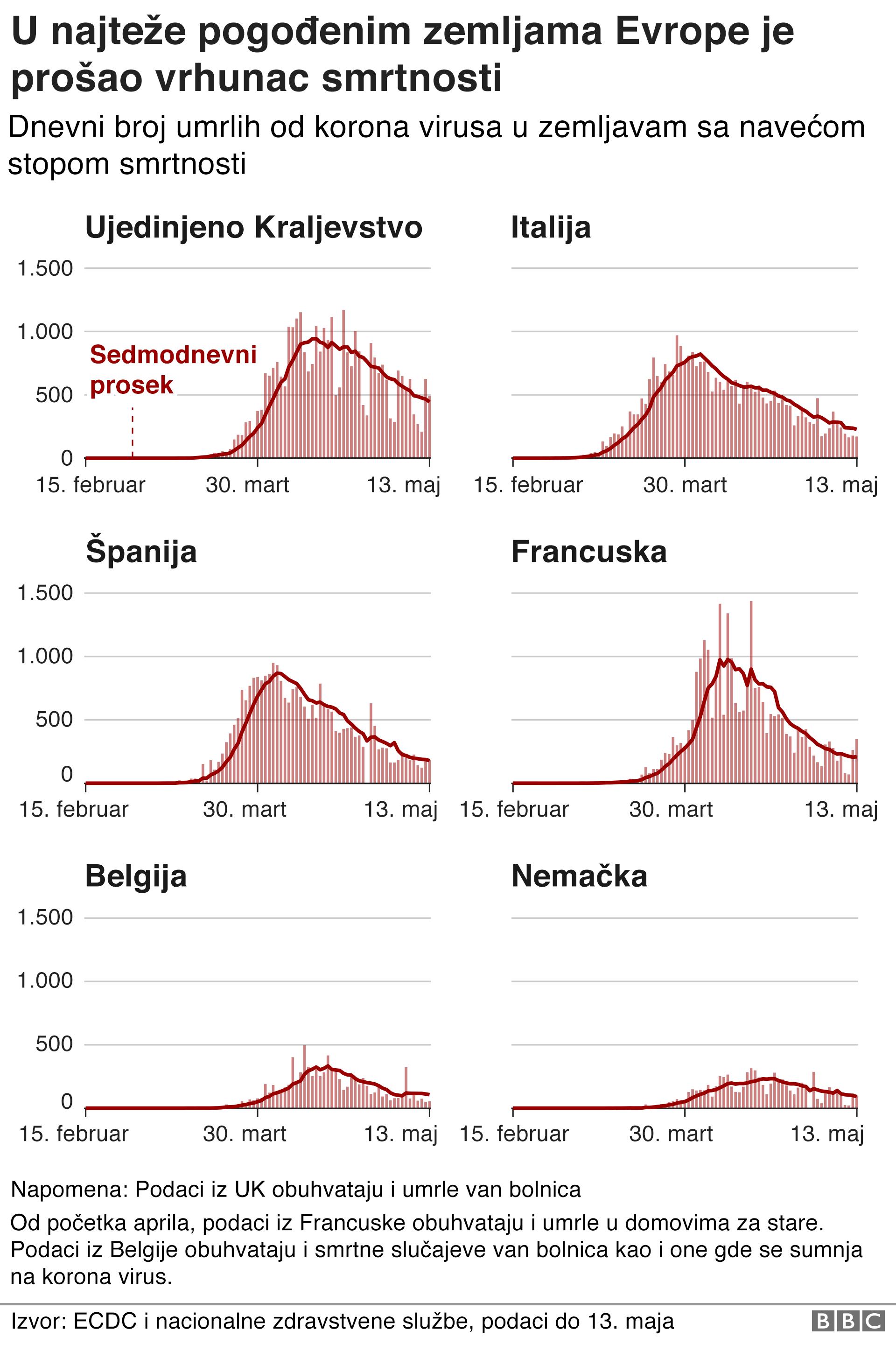 vrhunac smrtnosti u evropi 14. maj