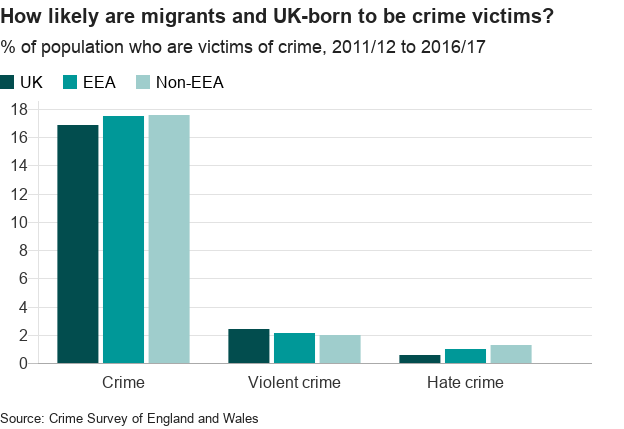 graph: how likely are migrants and uk-born to be crime victims?