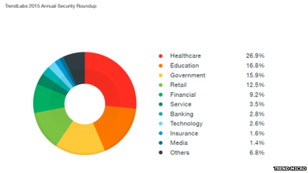 The top sectors at risk from a cyber attack according to Trend Micro