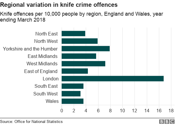 Chart showing knife crime in the different regions of England and Wales