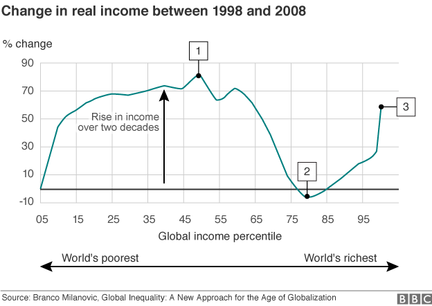 Graph showing how global income levels increased between 1998 and 2008