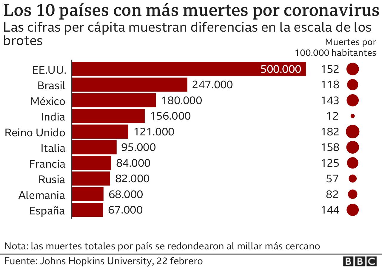 10 países con más muertes