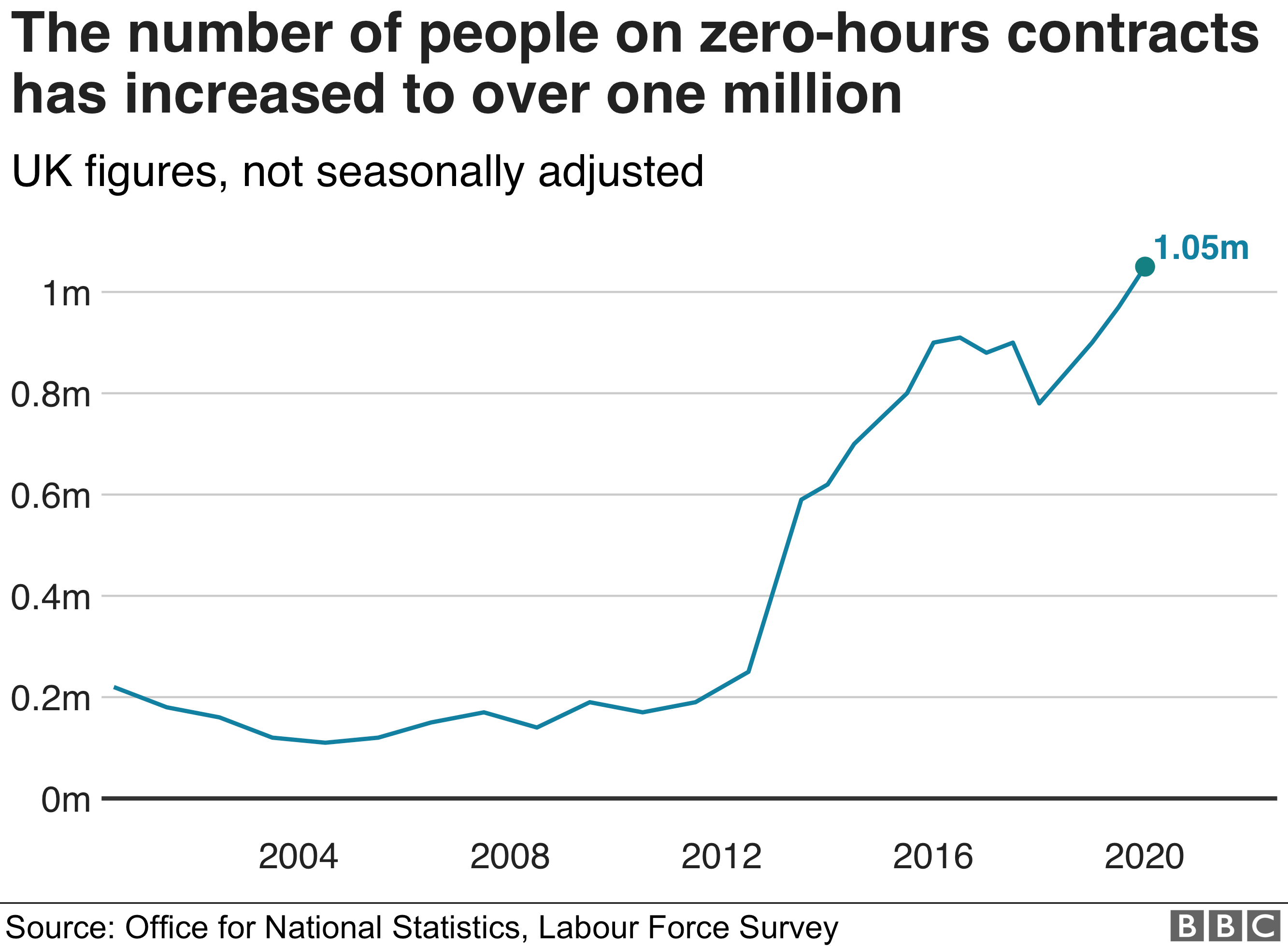 Number of people on zero hours contracts