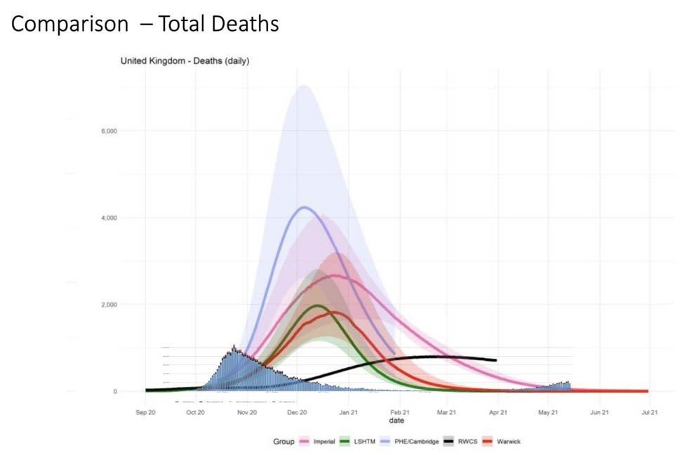 The SPI-M document that shows the projections of daily death numbers by the different modellers, compared with the first wave