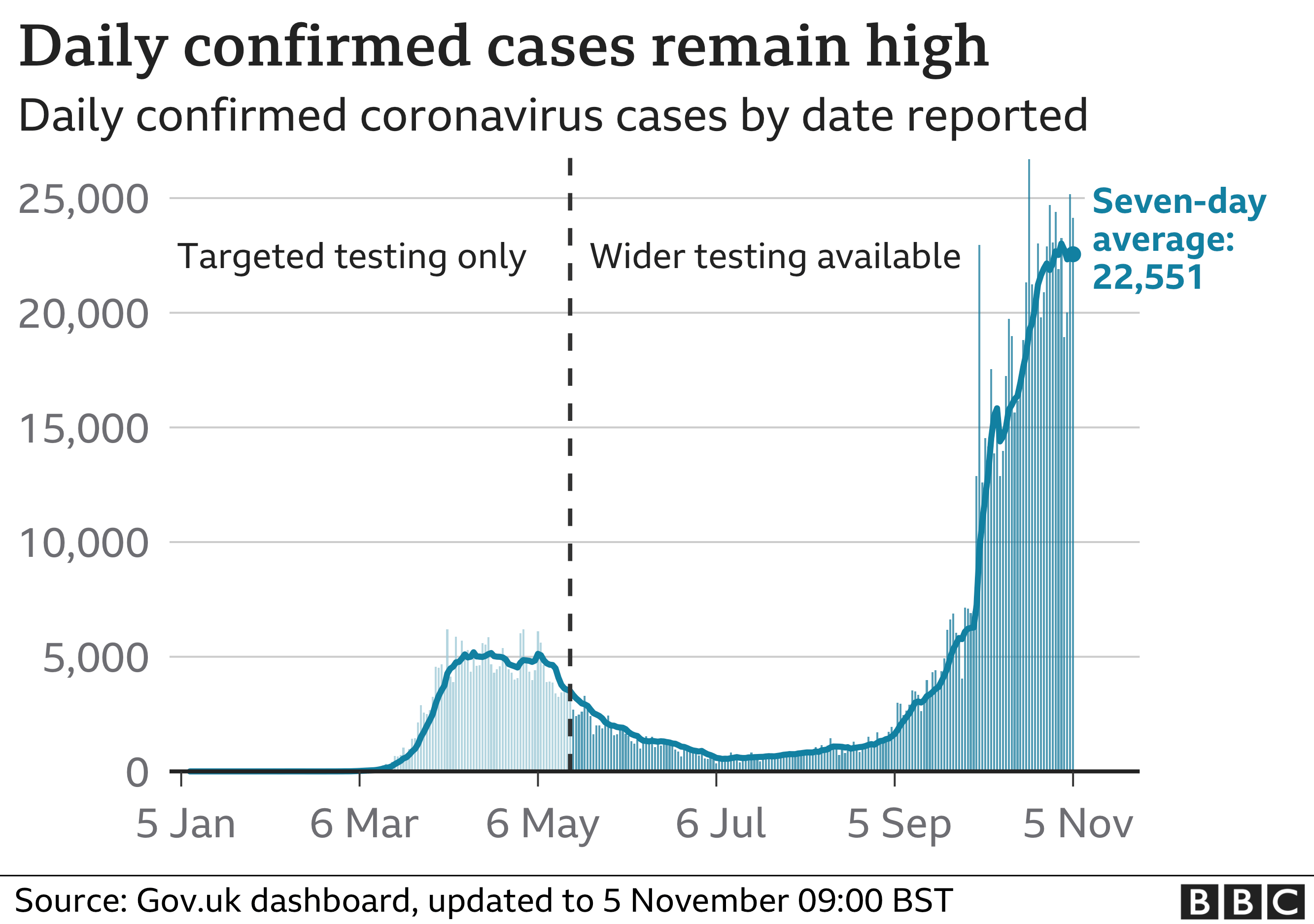 Chart shows daily cases remain high