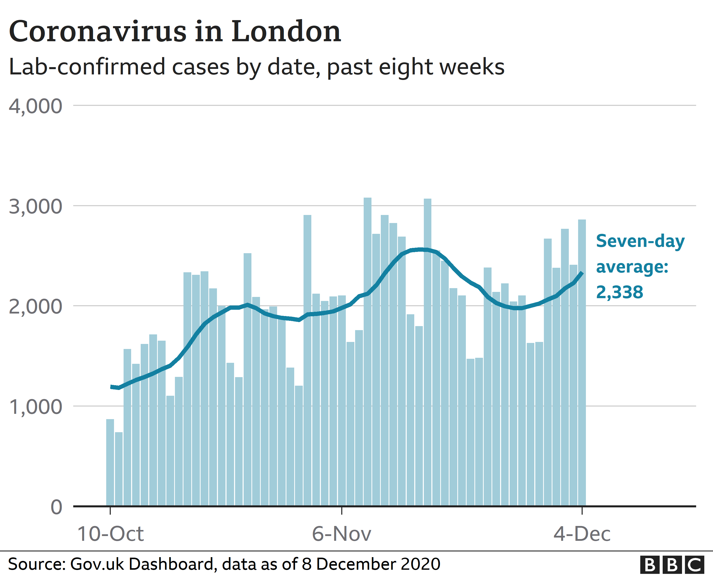 Chart showing coronavirus cases in London