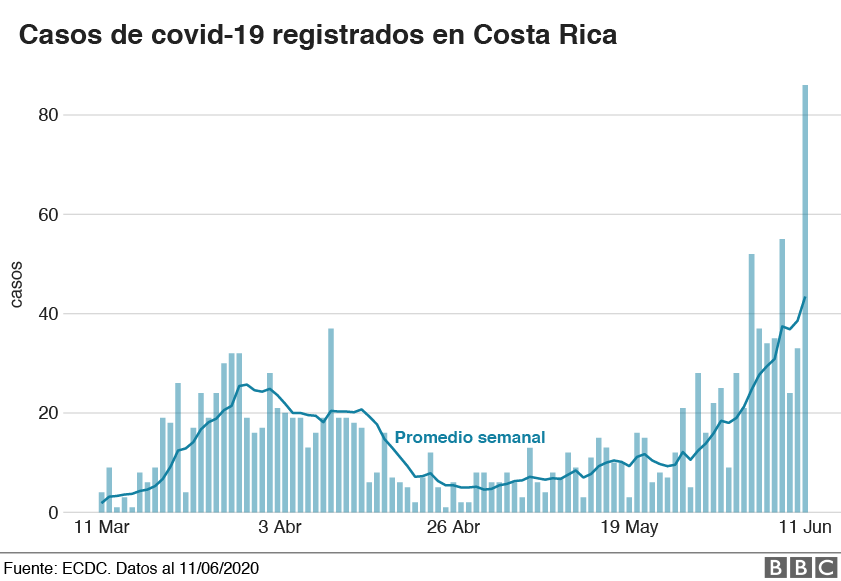 Casos en Costa Rica