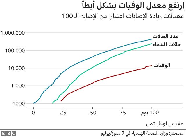 ارتفاع معدل الوفيات بشكل أبطأ