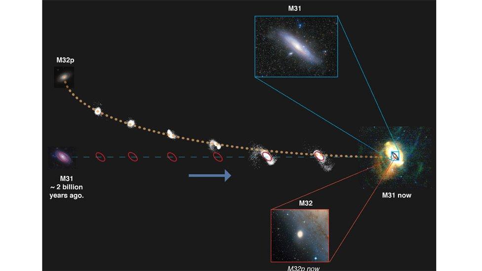 Ilustración de Andrómeda y cómo devoró a M32p