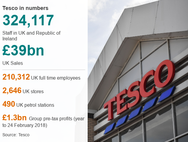 Tesco data