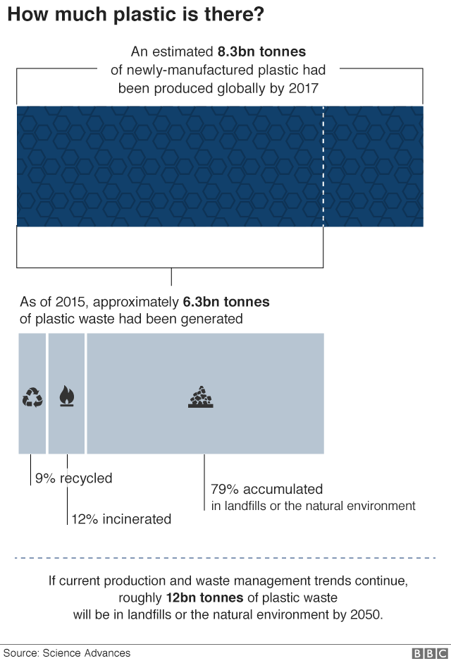 infographic explaining how much plastic waste there is