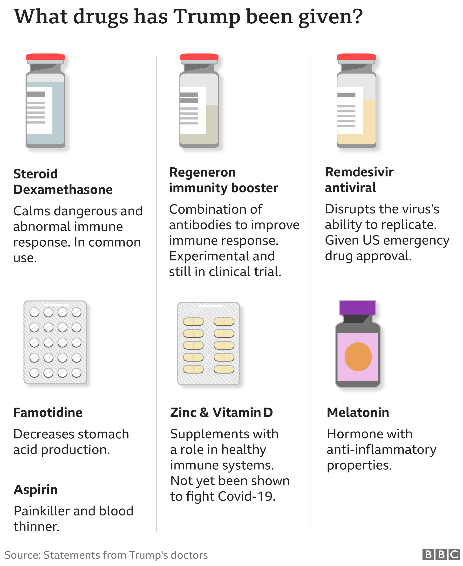 Graphic showing the drugs Mr Trump has been taking, according to doctors