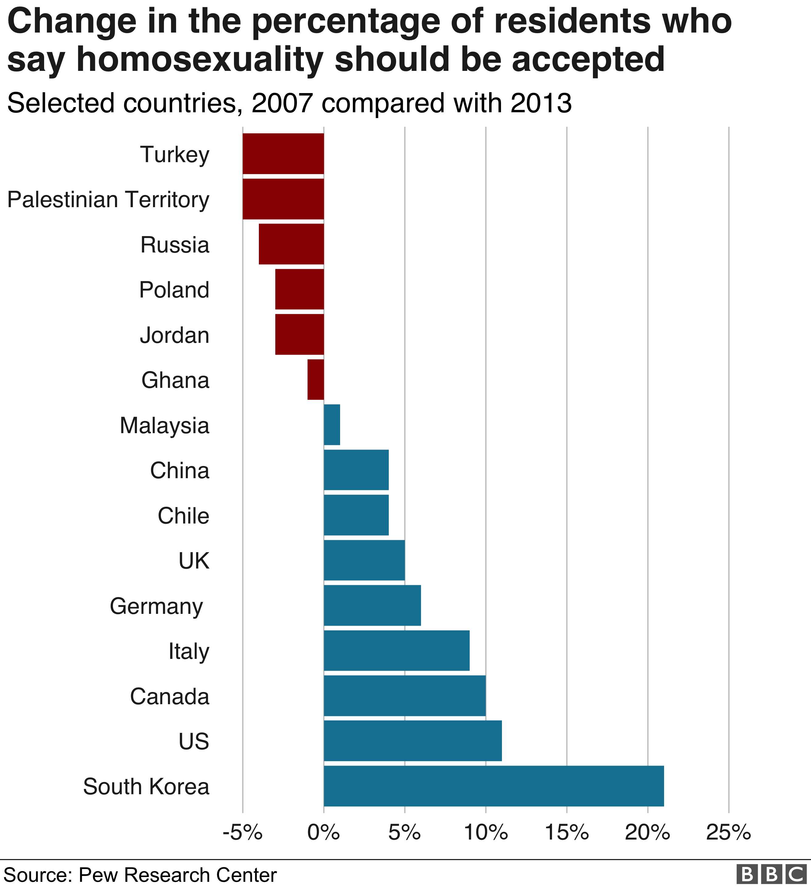 Chart showing change in proportion of residents who say homosexuality should be accepted