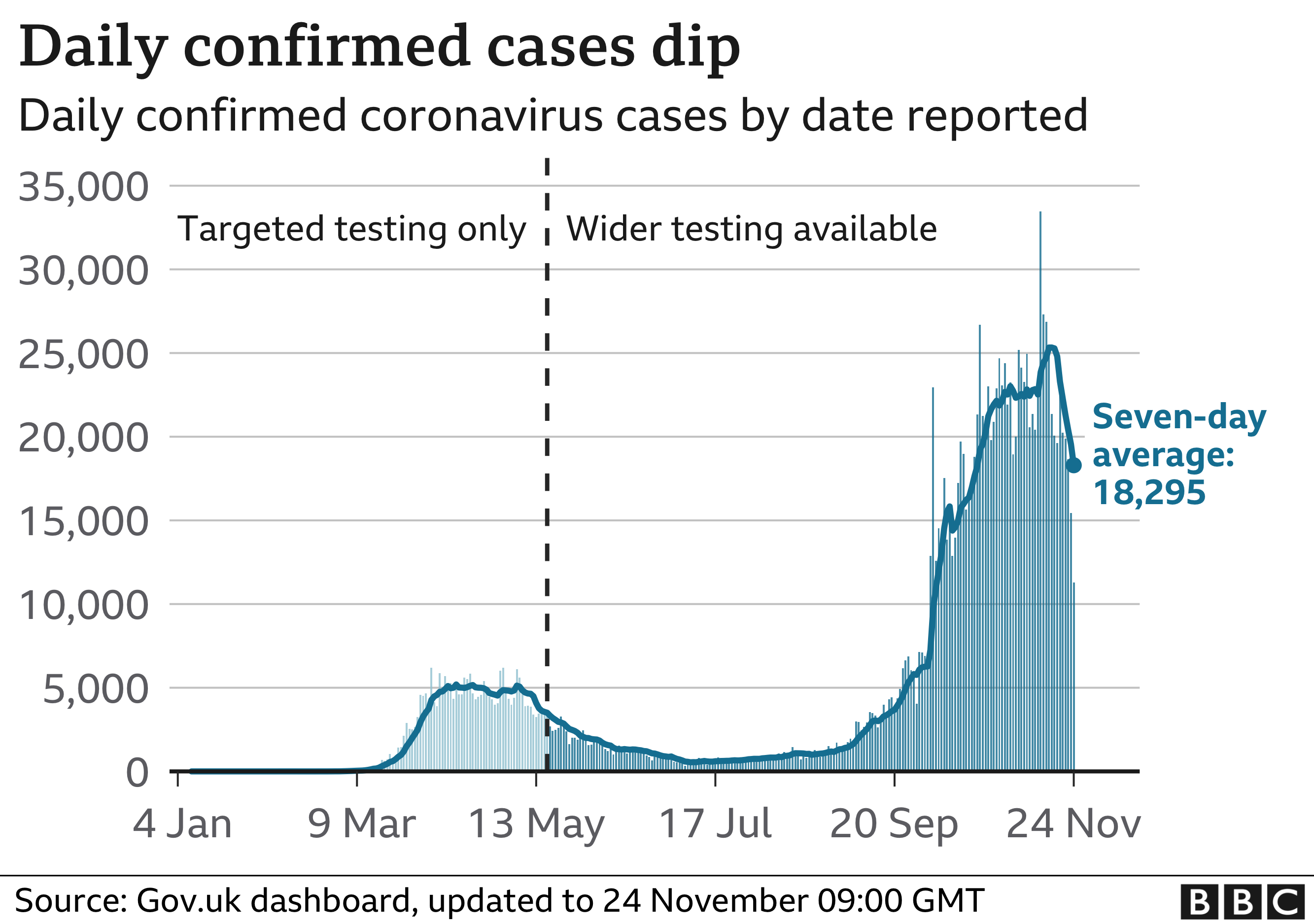 Chart showing confirmed cases dipping, updated 24 Nov