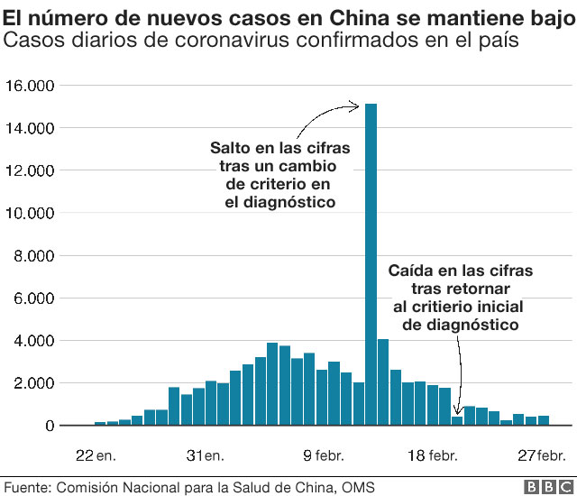 El número de nuevos casos en China se mantiene bajo.