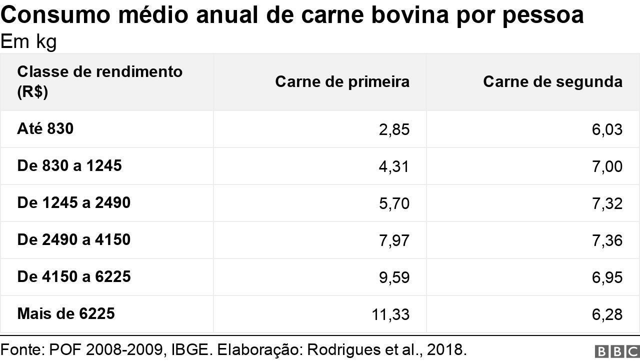 Consumo médio per capita anual de carne bovina, por classes de rendimento