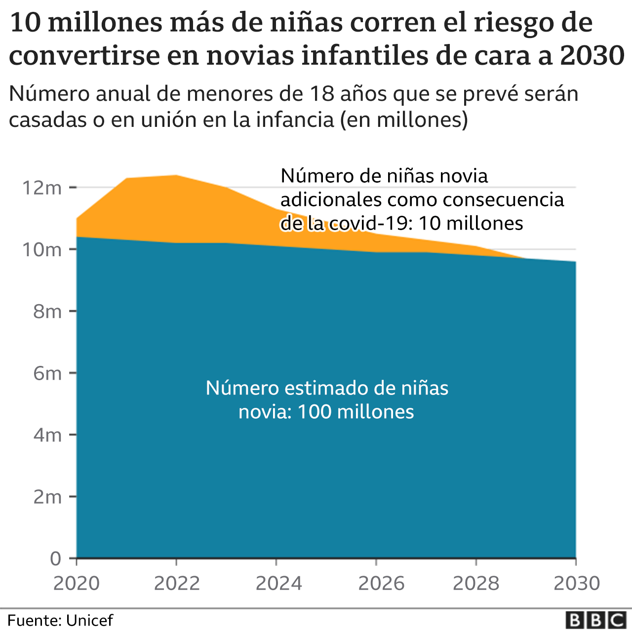 Datos estimados de crecimiento en matrimonios infantiles