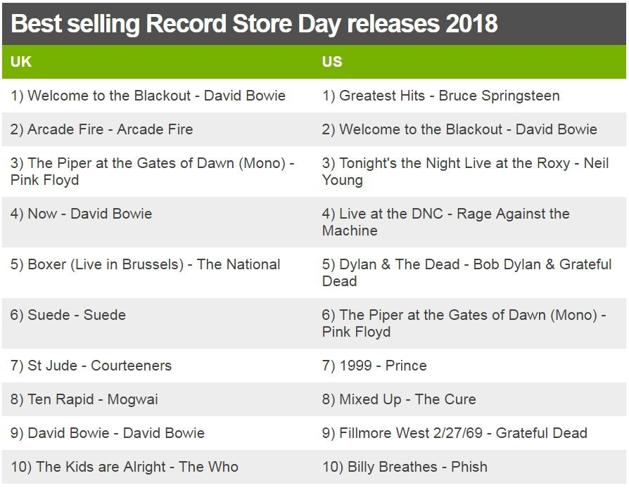 Best selling Record Store Day releases 2018