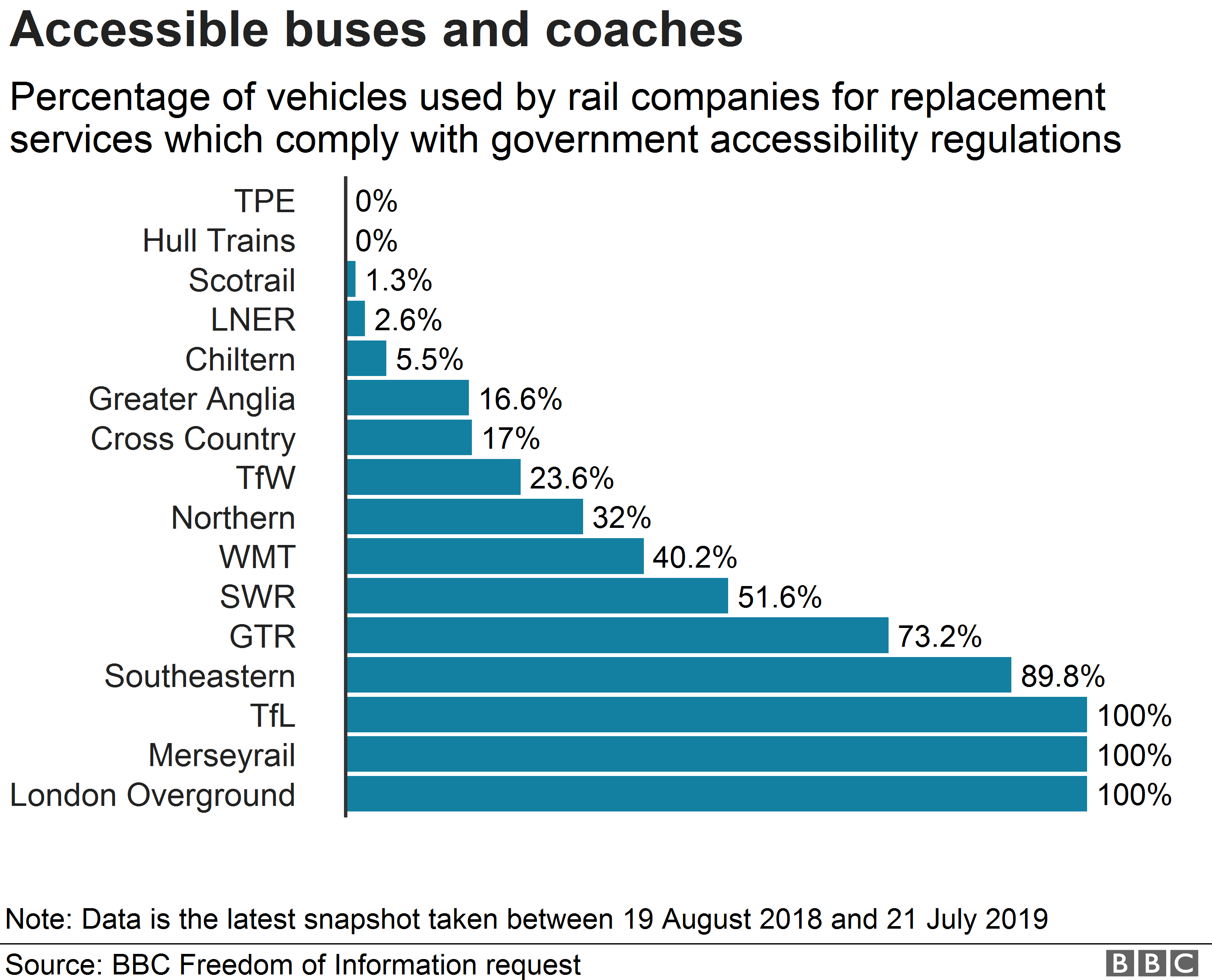 Percentage of accessible vehicles used by rail operator for rail replacement services