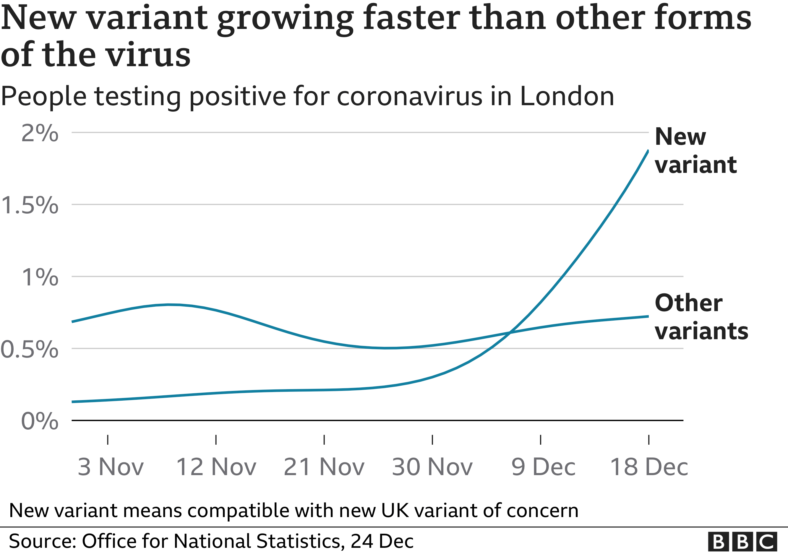 New variant growing faster than other variants in London