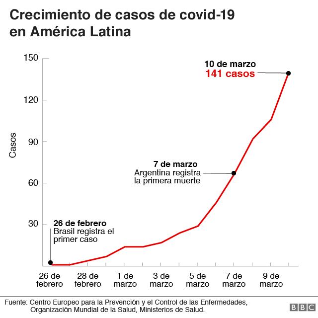 Aumento del covid-19 en América Latina